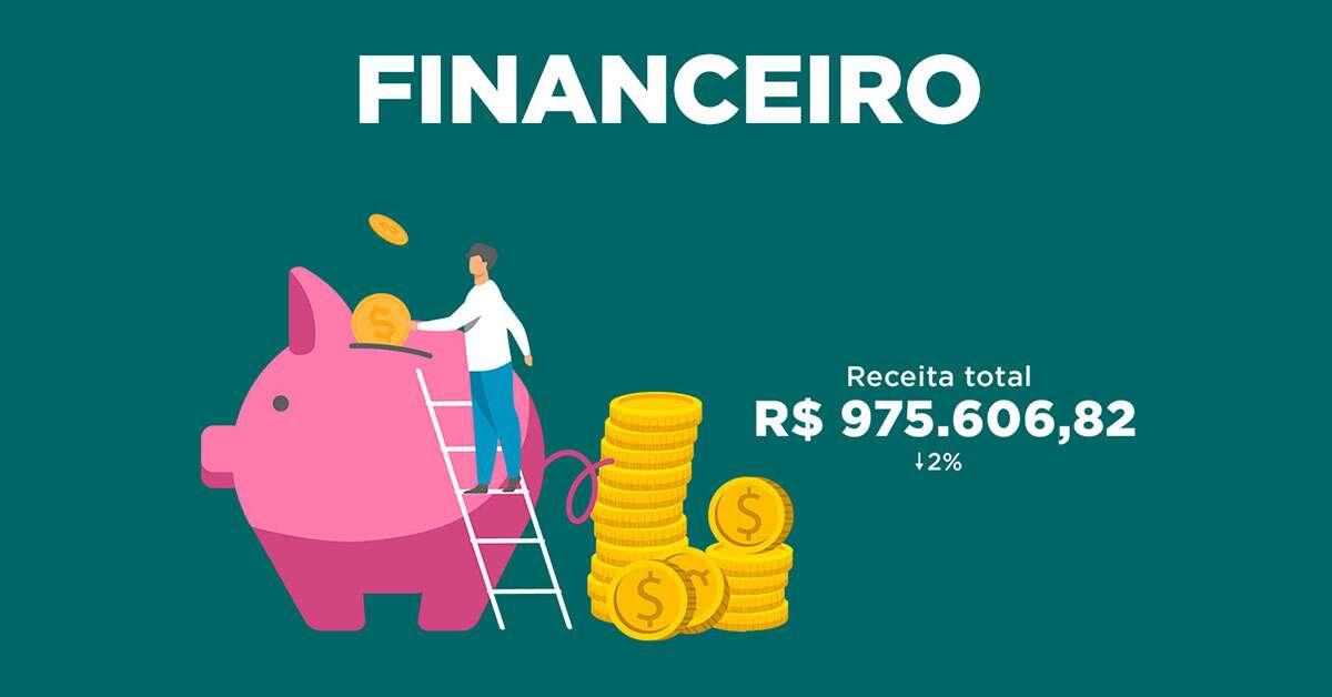 Receita total de R$ 975.606,82. Queda de 2%