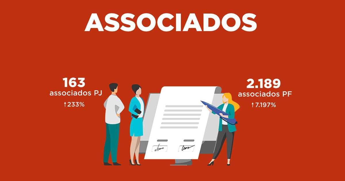 163 associados PJ (aumento de 233%). 2.189 associados PF (aumento de 7.197%)